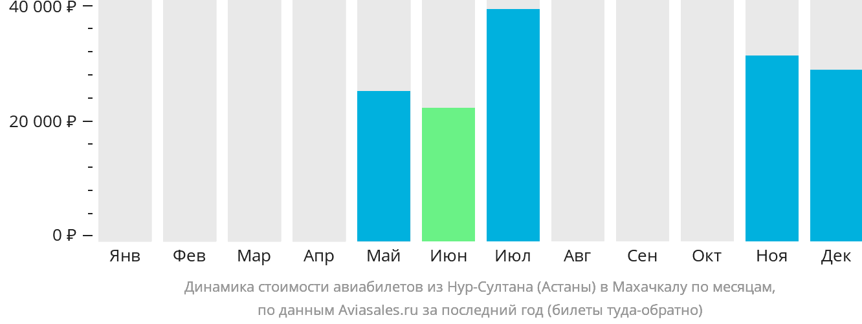 Динамика стоимости авиабилетов из Нур-Султана (Астаны) в Махачкалу по месяцам
