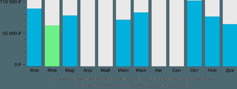 Динамика стоимости авиабилетов из Нур-Султана (Астаны) в Мельбурн по месяцам