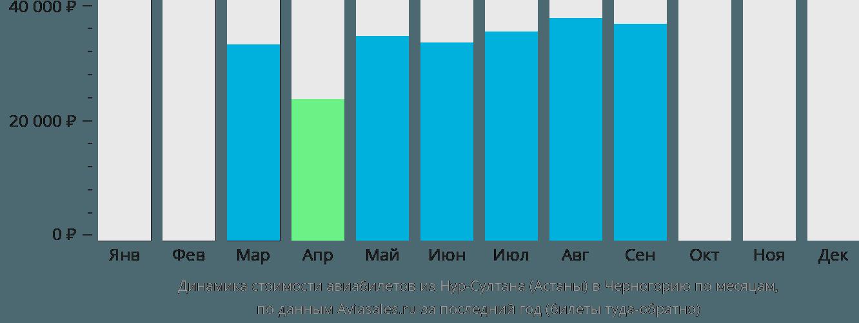 Динамика стоимости авиабилетов из Нур-Султана (Астаны) в Черногорию по месяцам