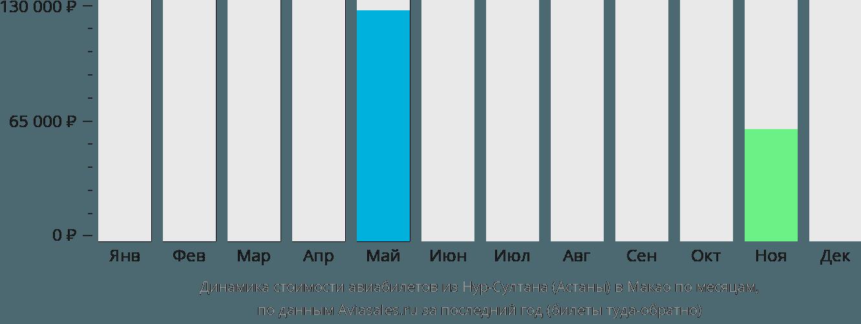 Динамика стоимости авиабилетов из Астаны в Макао по месяцам