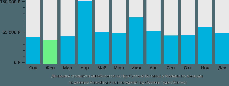 Динамика стоимости авиабилетов из Нур-Султана (Астаны) в Майами по месяцам
