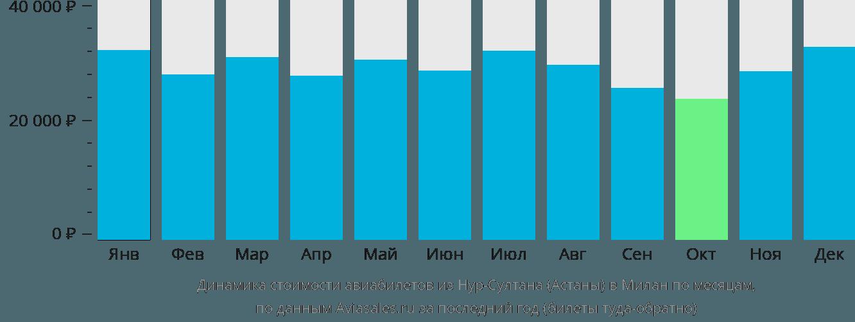 Динамика стоимости авиабилетов из Нур-Султана (Астаны) в Милан по месяцам