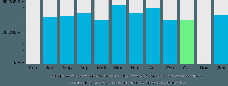 Динамика стоимости авиабилетов из Астаны на Мальту по месяцам