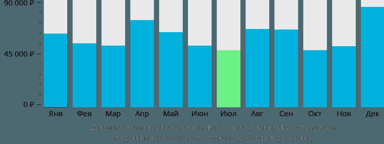 Динамика стоимости авиабилетов из Астаны в Мале по месяцам