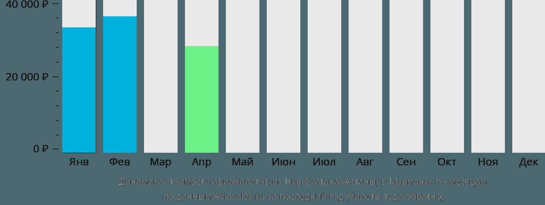 Динамика стоимости авиабилетов из Астаны в Мурманск по месяцам