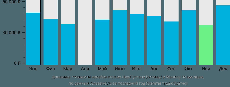 Динамика стоимости авиабилетов из Нур-Султана (Астаны) в Манилу по месяцам