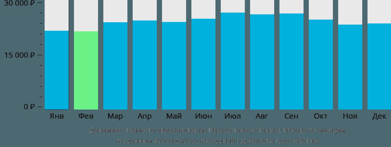 Динамика стоимости авиабилетов из Нур-Султана (Астаны) в Москву по месяцам