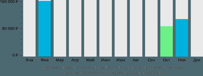 Динамика стоимости авиабилетов из Астаны в Маврикий по месяцам