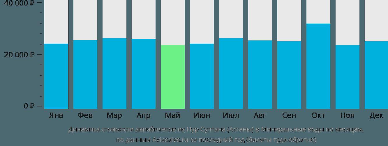 Динамика стоимости авиабилетов из Астаны в Минеральные воды по месяцам