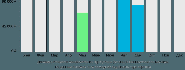 Динамика стоимости авиабилетов из Астаны в Миннеаполис по месяцам
