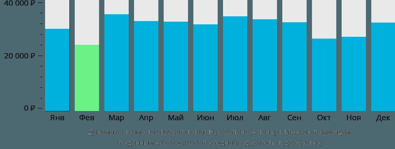 Динамика стоимости авиабилетов из Нур-Султана (Астаны) в Мюнхен по месяцам