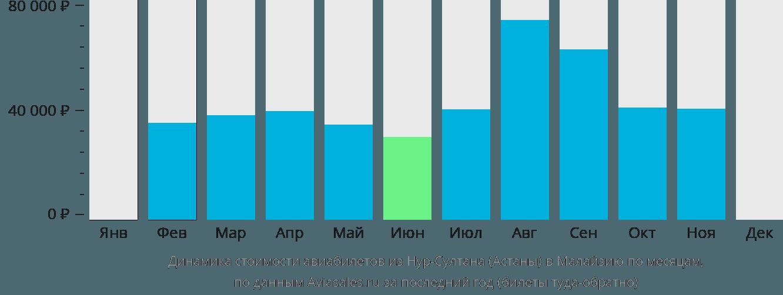Динамика стоимости авиабилетов из Нур-Султана (Астаны) в Малайзию по месяцам