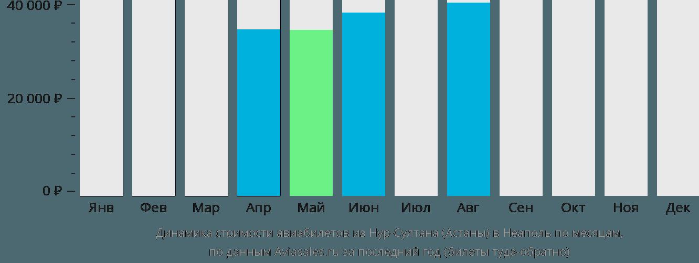 Динамика стоимости авиабилетов из Нур-Султана (Астаны) в Неаполь по месяцам