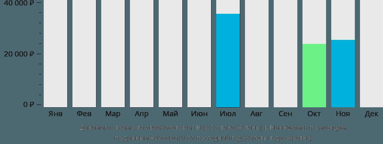 Динамика стоимости авиабилетов из Нур-Султана (Астаны) в Нижнекамск по месяцам