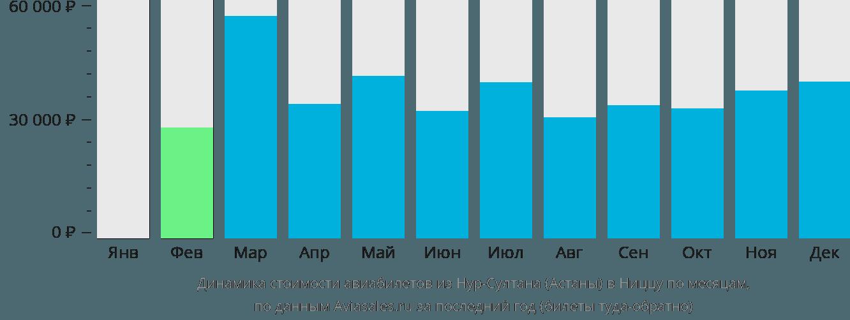Динамика стоимости авиабилетов из Астаны в Ниццу по месяцам
