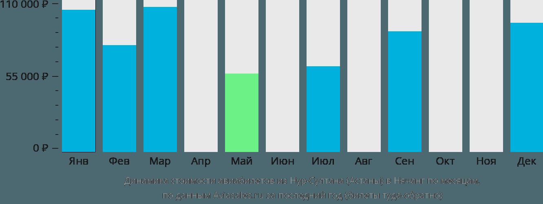 Динамика стоимости авиабилетов из Астаны в Нячанг по месяцам