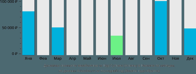 Динамика стоимости авиабилетов из Нур-Султана (Астаны) в Нанкина по месяцам