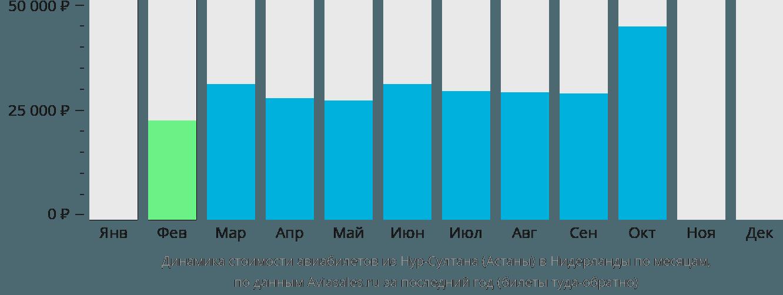Динамика стоимости авиабилетов из Нур-Султана (Астаны) в Нидерланды по месяцам