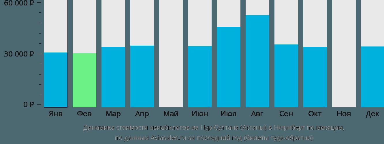 Динамика стоимости авиабилетов из Нур-Султана (Астаны) в Нюрнберг по месяцам