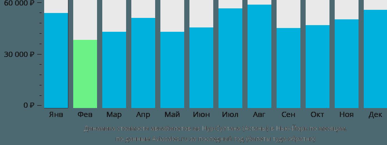 Динамика стоимости авиабилетов из Астаны в Нью-Йорк по месяцам