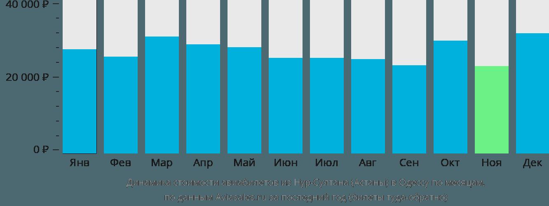 Динамика стоимости авиабилетов из Нур-Султана (Астаны) в Одессу по месяцам