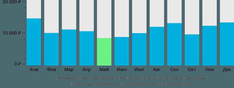 Динамика стоимости авиабилетов из Астаны в Омск по месяцам