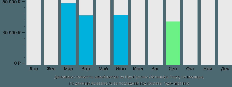 Динамика стоимости авиабилетов из Астаны в Порту по месяцам