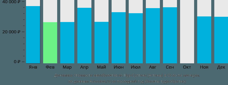Динамика стоимости авиабилетов из Астаны в Осло по месяцам