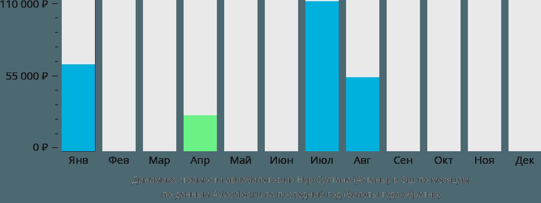 Динамика стоимости авиабилетов из Нур-Султана (Астаны) в Ош по месяцам