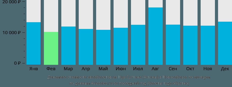 Динамика стоимости авиабилетов из Астаны в Новосибирск по месяцам