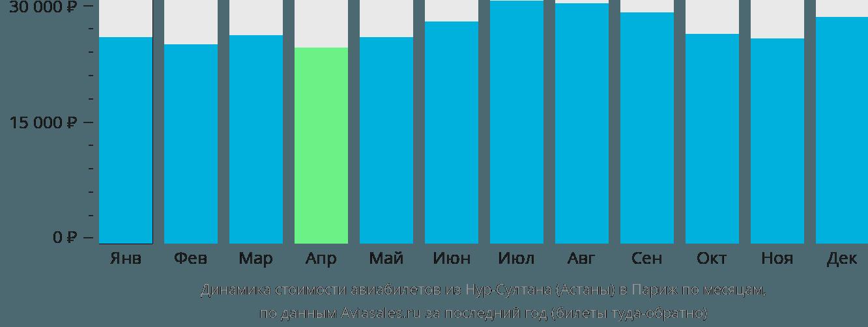 Динамика стоимости авиабилетов из Нур-Султана (Астаны) в Париж по месяцам