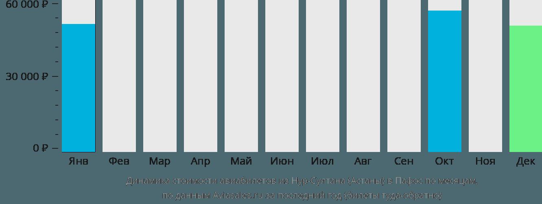 Динамика стоимости авиабилетов из Астаны в Пафос по месяцам