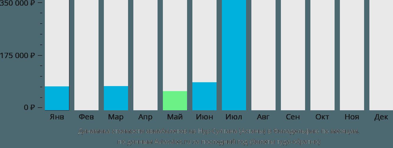 Динамика стоимости авиабилетов из Астаны в Филадельфию по месяцам