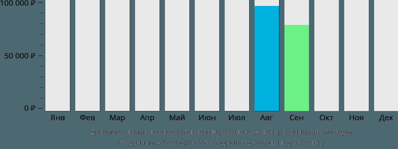 Динамика стоимости авиабилетов из Нур-Султана (Астаны) в Финикс по месяцам