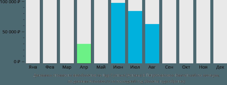 Динамика стоимости авиабилетов из Нур-Султана (Астаны) в Петропавловск-Камчатский по месяцам