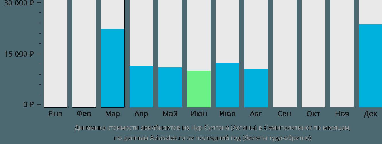 Динамика стоимости авиабилетов из Нур-Султана (Астаны) в Семипалатинск по месяцам