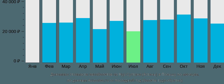Динамика стоимости авиабилетов из Нур-Султана (Астаны) в Польшу по месяцам