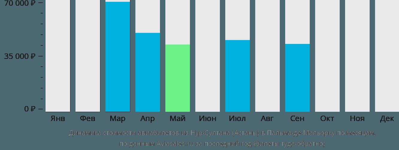 Динамика стоимости авиабилетов из Нур-Султана (Астаны) в Пальма-де-Мальорку по месяцам
