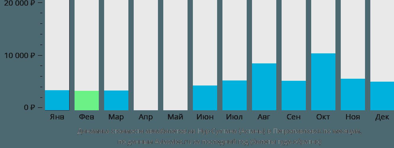 Динамика стоимости авиабилетов из Астаны в Петропавловск по месяцам