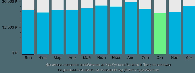 Динамика стоимости авиабилетов из Нур-Султана (Астаны) в Прагу по месяцам