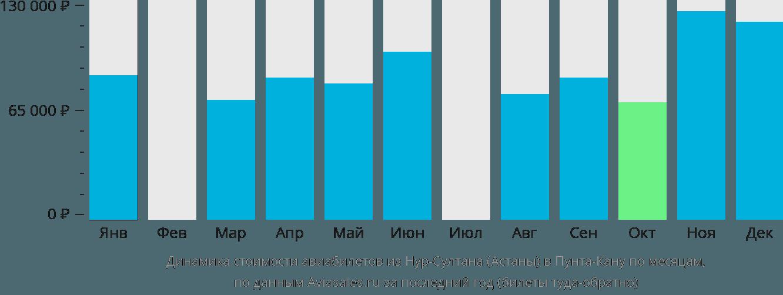 Динамика стоимости авиабилетов из Нур-Султана (Астаны) в Пунта-Кану по месяцам