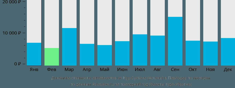 Динамика стоимости авиабилетов из Астаны в Павлодар по месяцам