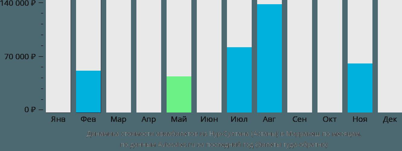 Динамика стоимости авиабилетов из Астаны в Марракеш по месяцам
