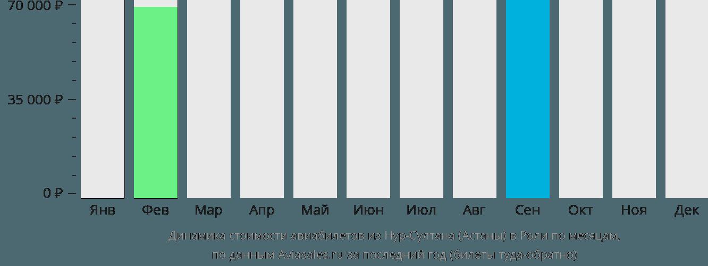 Динамика стоимости авиабилетов из Астаны в Роли по месяцам