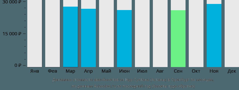 Динамика стоимости авиабилетов из Астаны в Оренбург по месяцам