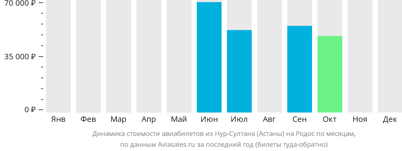 Динамика стоимости авиабилетов из Нур-Султана (Астаны) на Родос по месяцам