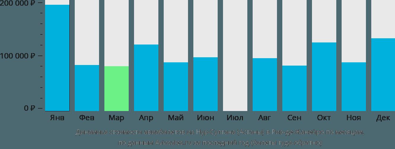 Динамика стоимости авиабилетов из Нур-Султана (Астаны) в Рио-де-Жанейро по месяцам