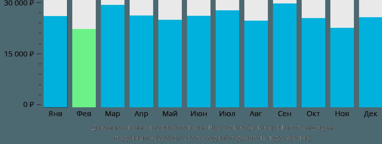 Динамика стоимости авиабилетов из Астаны в Ригу по месяцам
