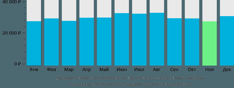 Динамика стоимости авиабилетов из Нур-Султана (Астаны) в Рим по месяцам