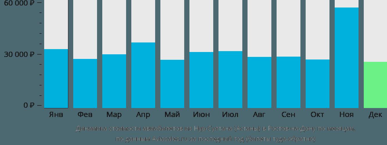 Динамика стоимости авиабилетов из Астаны в Ростов-на-Дону по месяцам